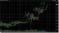 FXチャート 2011-03-28 5M