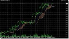 FXチャート 2011-03-31 15M