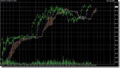 FXチャート 2011-03-31 5M