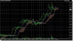 FXチャート 2011-04-02 15M