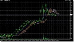 FXチャート 2011-04-02 5M