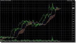 FXチャート 2011-04-04 15M