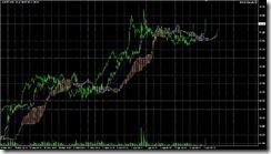 FXチャート 2011-04-05 15M