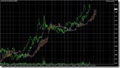 FXチャート 2011-04-06 15M