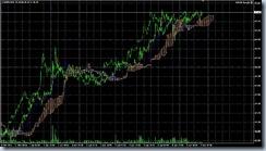 FXチャート 2011-04-07 15M