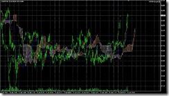 FXチャート 2011-04-20 5M