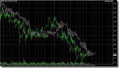 FXチャート 2011-04-22 15M