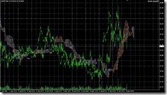 FXチャート 2011-04-28 15M