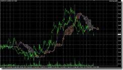 FXチャート 2011-04-28 5M