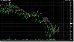 FXチャート 2011-05-06 15M