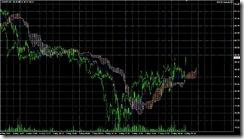 FXチャート 2011-05-06 5M