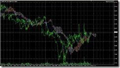 FXチャート 2011-05-07 15M