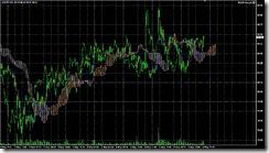 FXチャート 2011-05-07 5M