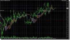 FXチャート 2011-05-12 15M
