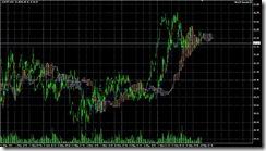 FXチャート 2011-05-18 15M