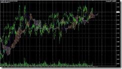 FXチャート 2011-05-25 15M