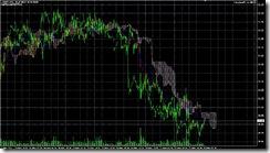 FXチャート 2011-05-30 15M