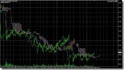 FXチャート 2011-05-30 5M