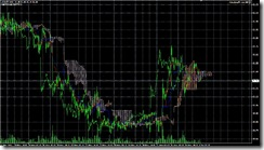 FXチャート 2011-06-01 15M