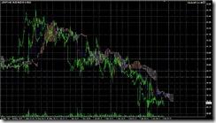 FXチャート 2011-06-06 15M