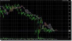 FXチャート 2011-06-06 5M