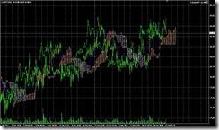 FXチャート 2011-06-15 15M