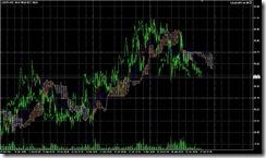 FXチャート 2011-06-17 15M