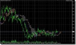 FXチャート 2011-06-22 15M