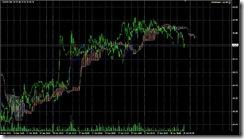 FXチャート 2011-06-28 5M
