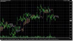 FXチャート 2011-06-30 15M