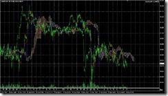 FXチャート 2011-06-30 5M