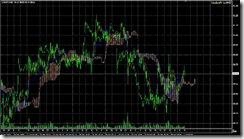 FXチャート 2011-07-01 15M