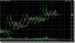 FXチャート 2011-07-02 5M