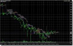 FXチャート 2011-07-15 15M