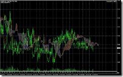FXチャート 2011-07-19 5M