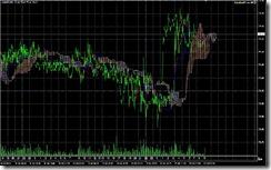 FXチャート 2011-07-20 5M