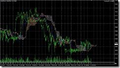 FXチャート 2011-07-21 5M