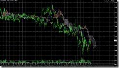 FXチャート 2011-07-22 15M