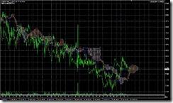 FXチャート 2011-07-28 15M