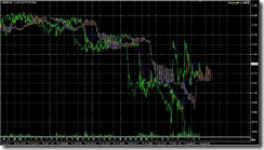 FXチャート 2011-08-01 5M