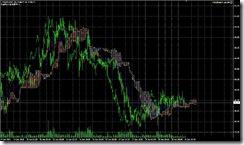 FXチャート 2011-06-21 15M