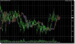 FXチャート 2011-06-22 5M