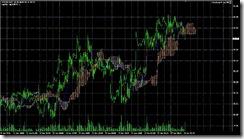 FXチャート 2011-06-28 15M