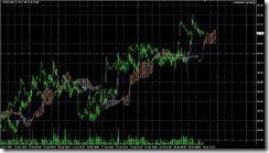 FXチャート 2011-06-29 15M