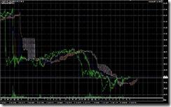 FXチャート 2011-07-12 5M