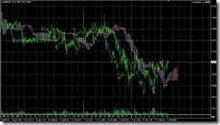 FXチャート 2011-07-22 5M